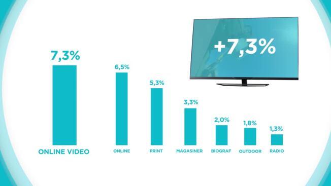 Synergi mellem TV og øvrige mediagrupper - DK