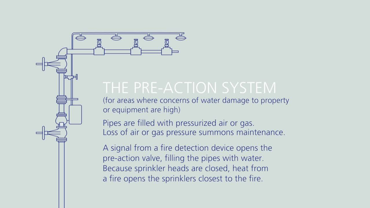 Fire sprinkler systems: Reduce the risk of unexpected water damage