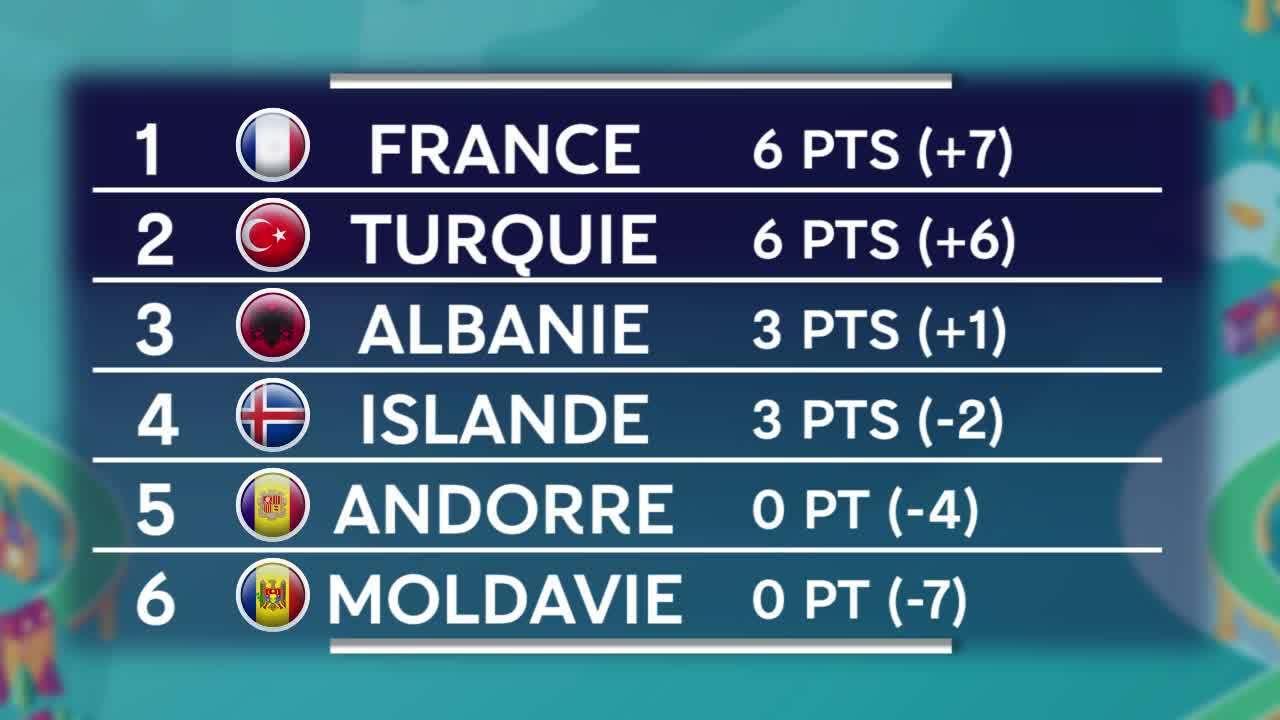 Le Calendrier Euro 2020.Euro 2020 Le Classement Du Groupe De La France Les Resultats Et Le Calendrier J2