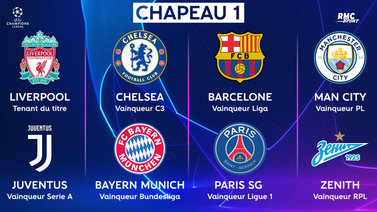 Ligue Des Champions Calendrier 2020.Ligue Des Champions 26 Equipes Deja Qualifiees Pour La Saison 2019 2020 Le Chapeau 1 Complet
