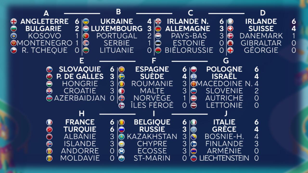 France Portugal Euro 2020 Calendrier.Euro 2020 Le Classement Des Groupes Eliminatoires Et Les Qualifies Actuels J2